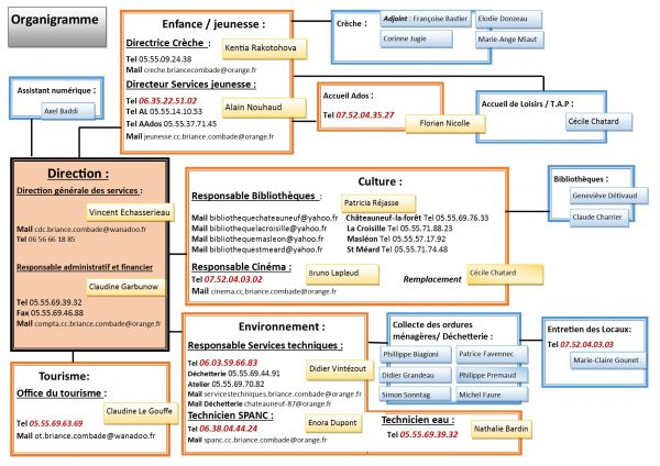 publisher-organigramme-4